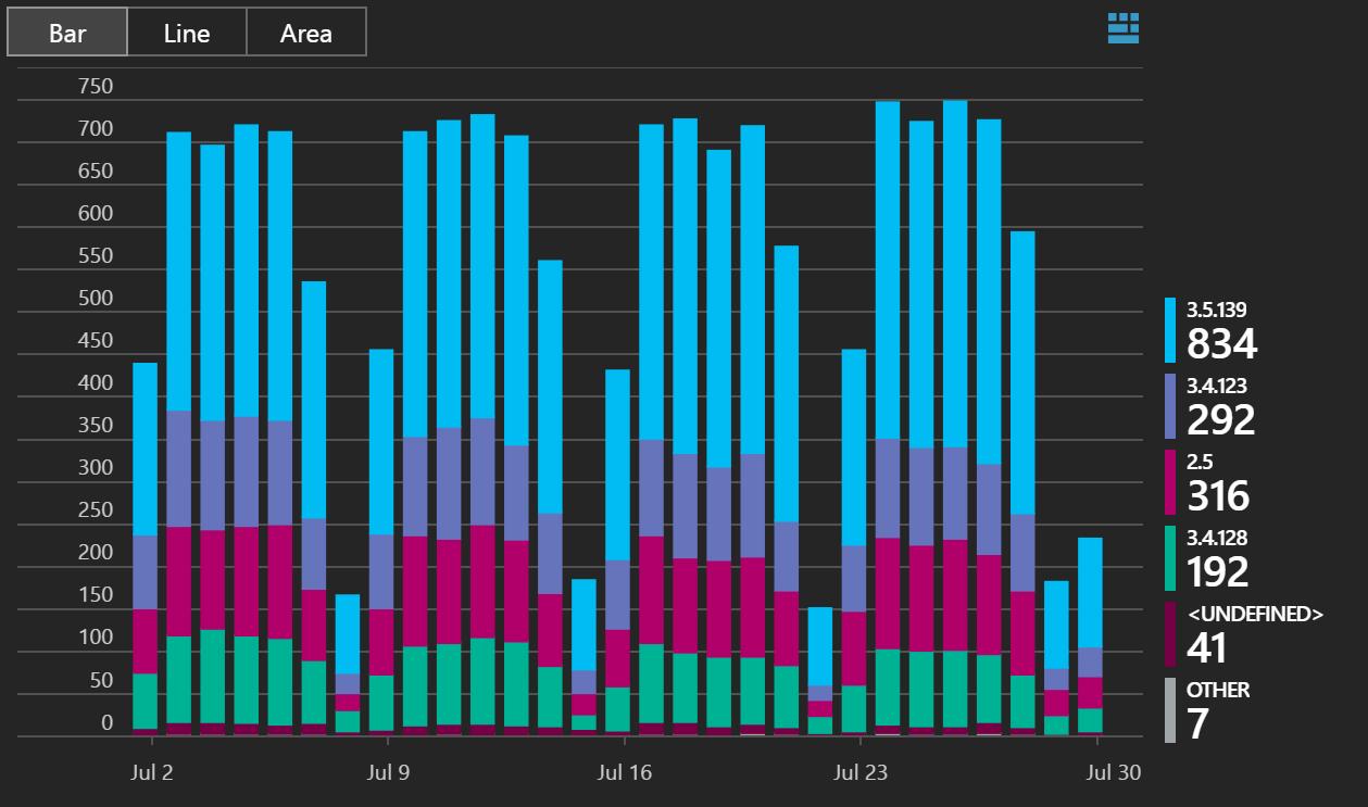 VS2013 users by Viasfora version